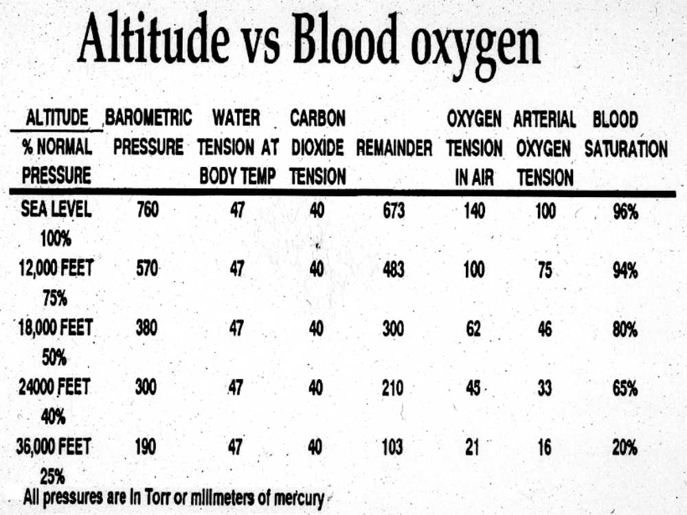 Oxygen+Concentration+at+Altitude Itemsmedicare may cover up style